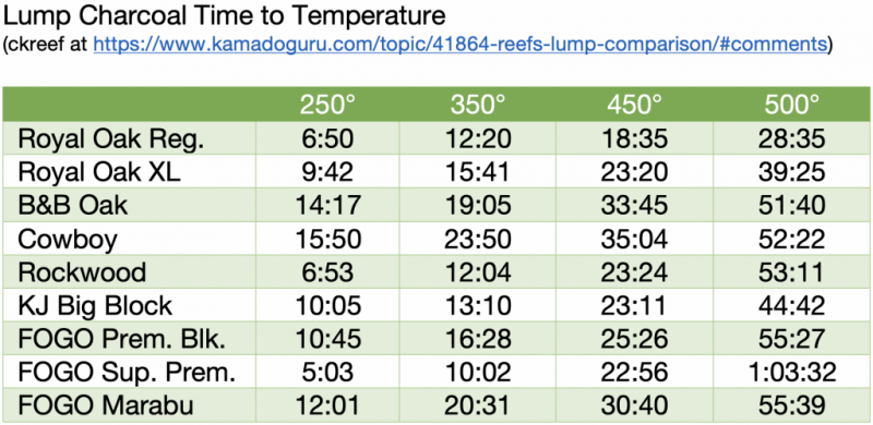 Lump Time To Temperature.png
